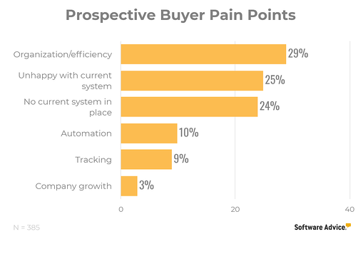 Prospective Buyer Pain Points - CRM