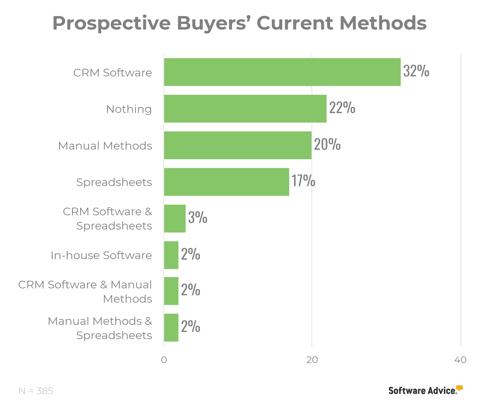 Prospective Buyers' Current Method