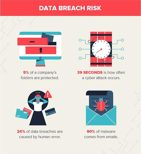 Data Breach Risk