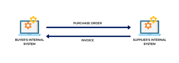 Invoicing-Process-Using-EDI