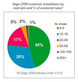 Sage CRM Customer Breakdown by Seat Size and & of Customer Base
