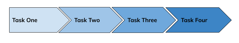Project Management 101 - Waterfall Methodology